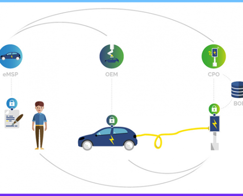 ISO 15-118 is a standard that describes a protocol of communication between vehicle and charging station to bring new features